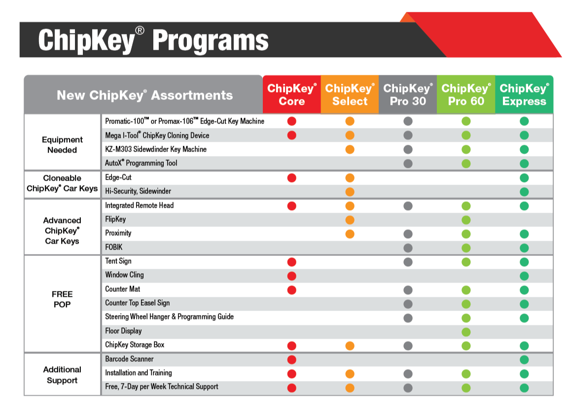chipkey program comparison chart-1